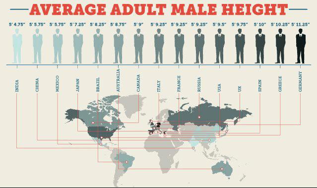 Hiss Skor Lista över genomsnittlig mänsklig höjd över hela världen
